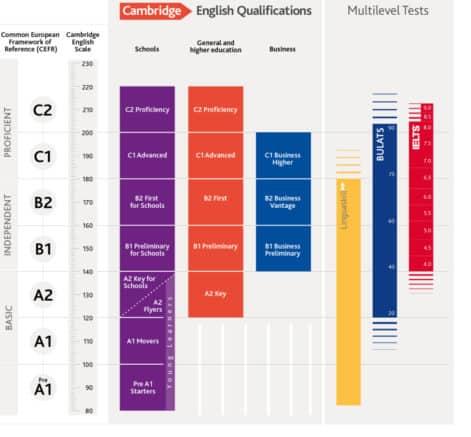 IELTS Test Preparation On-Line
