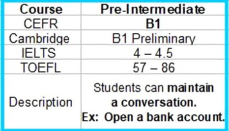 B1 Intermediate English conversation course