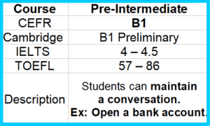 B1 Pre-Intermediate English  learn online free