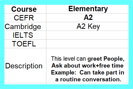 A2 English level Test