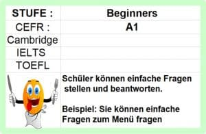 Read more about the article A1 Anfänger Englisch lernen Englisch online kostenlos Anfängerkurs