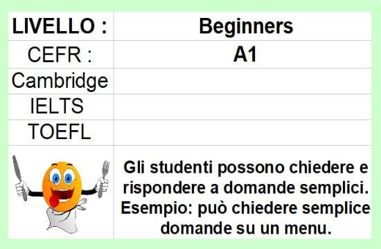 A1 Inglese per principianti impara l'inglese online corso per principianti gratuito