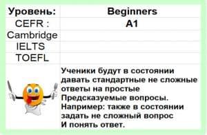 Read more about the article A1 Beginner English Пройди бесплатный онлайн-курс английского уровня Beginner