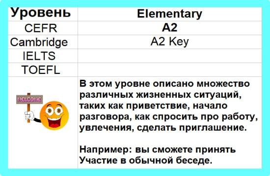 A2 Elementary English учить английский онлайн бесплатно Начальный курс