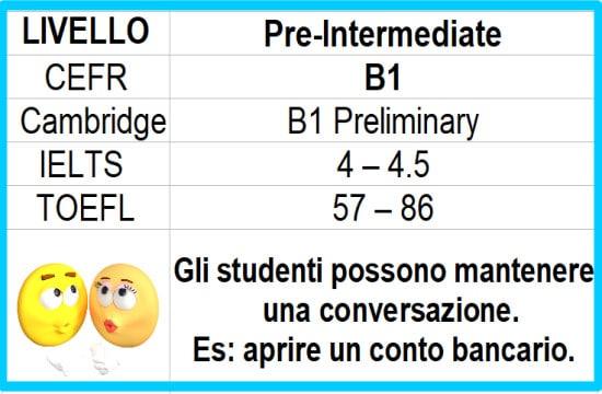 B1 Inglese pre-intermedio impara l'inglese online gratuito