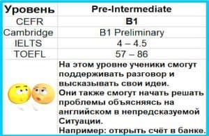 Read more about the article B1 Pre-Intermediate изучать английский язык онлайн бесплатно Pre-Intermediate