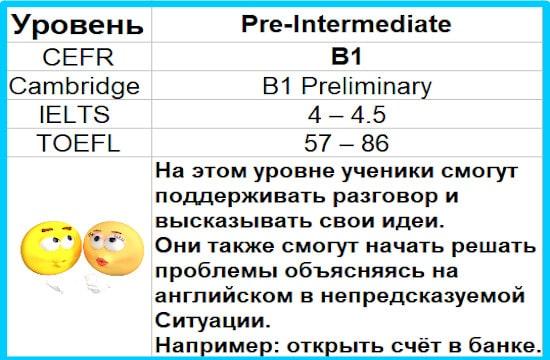 B1 Pre-Intermediate изучать английский язык онлайн бесплатно Pre-Intermediate