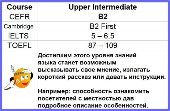 You are currently viewing B2 First Бесплатно пройди онлайн-курс английского уровня Upper-Intermediate course со своими друзьями