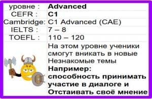Read more about the article C1 Advanced CAE IELTS 7-8 Изучение английского онлайн бесплатно