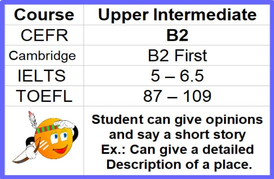 Read more about the article B2-Upper-Intermediate English Certificate