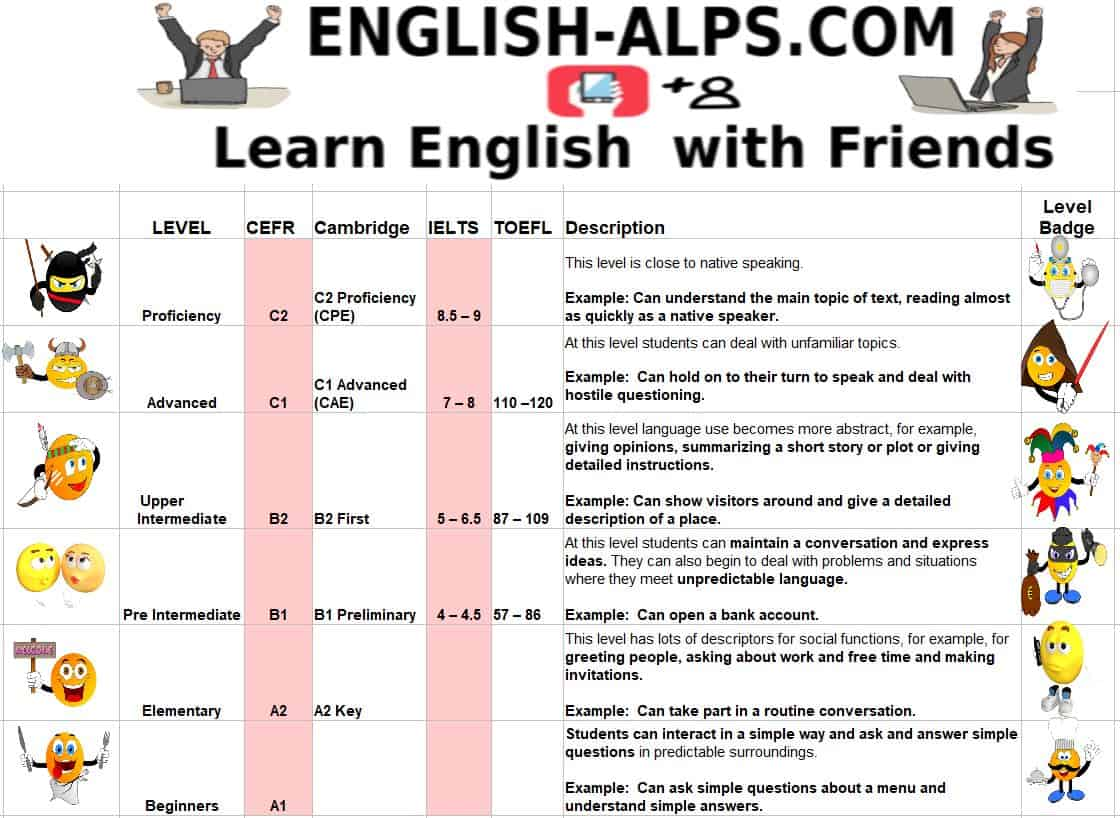 IELTS Band 4,5,6,7,8,9 and CEFR A1, A2, B1, B2 First, C1 CAE, C2 CPE Virtual Classroom